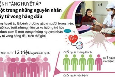 Bệnh tăng huyết áp - một trong những nguyên nhân gây tử vong hàng đầu