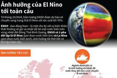 Ảnh hưởng của hiện tượng El Nino tới toàn cầu