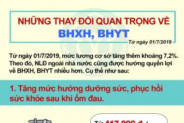 Những thay đổi quan trọng về BHXH, BHYT từ ngày 01/07