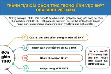 Thành tựu cải cách TTHC trong lĩnh vực BHYT của BHXH Việt Nam