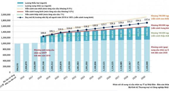Sun*huy động thành công gần 1 tỷ Yên từ Ngân hàng Norinchukin