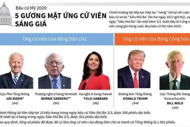 Bầu cử Mỹ 2020: Lộ diện 5 ứng cử viên sáng giá